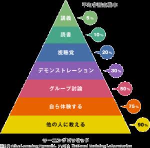 学習定着率のピラミッド